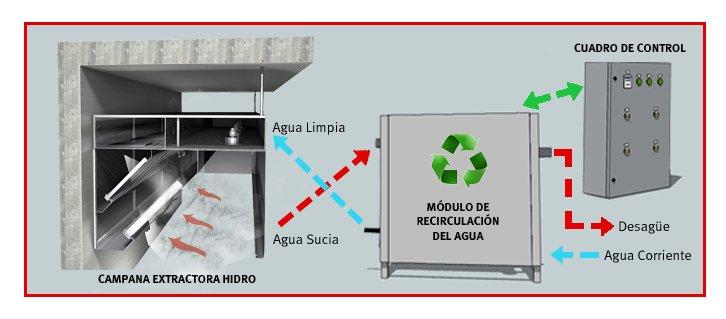 Campana extractora que ahorra agua infohoreca - Campanas de recirculacion ...