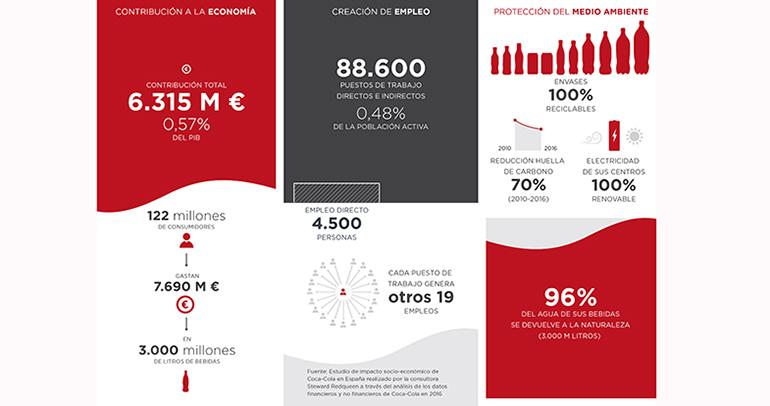 coca-cola-impacto-informe