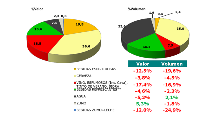 Distribución del volumen y valor del consumo de bebidas fuera del hogar