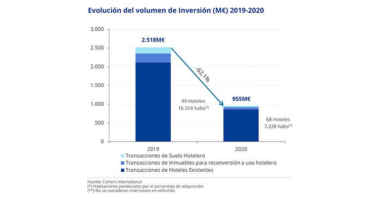 Colliers International cree que la inversión se reactivará este 2021