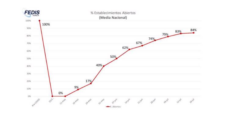 Fedishoreca advierte una caída del 25% de la actividad a mediados de julio