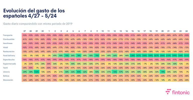 La caída en restauración pasa del 70 al 30% en la desescalada