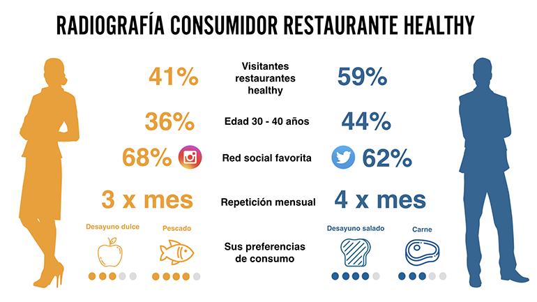 Infografía Consumidor Healthy