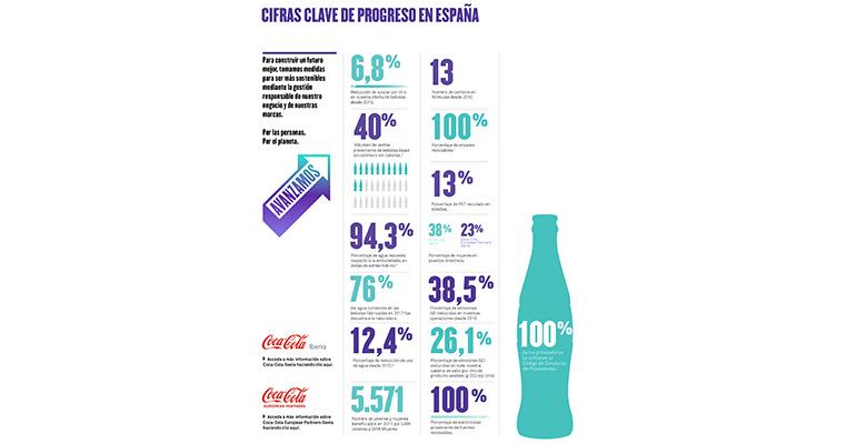 Informe sostenibilidad Coca-Cola