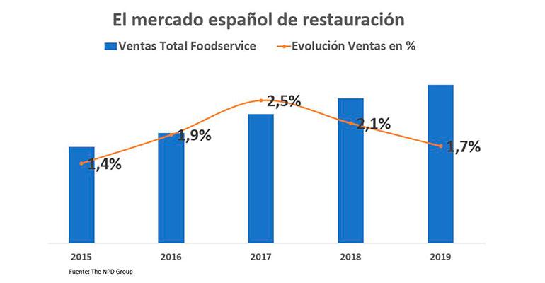 Datos mercado de restauración