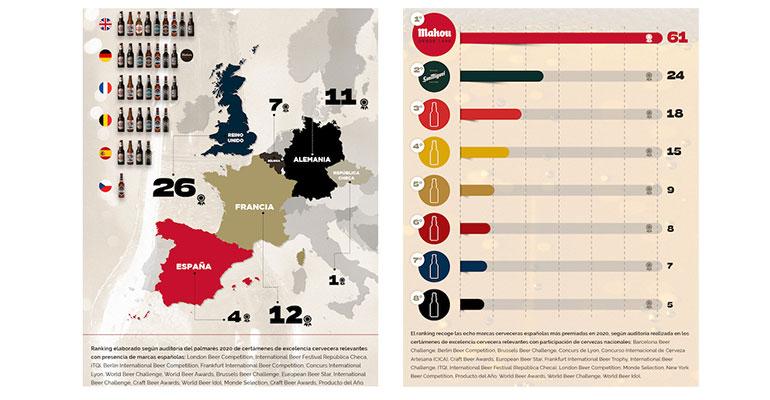 La cerveza española triunfa en los certámenes internacionales