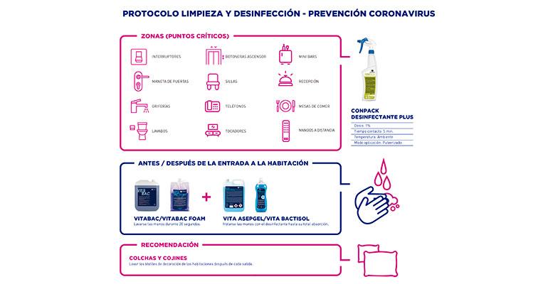 Protocolo para prevenir contagios por coronavirus en hostelería