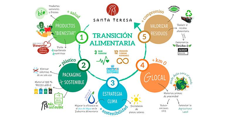 El tránsito alimentario hacia la producción y el consumo sostenible