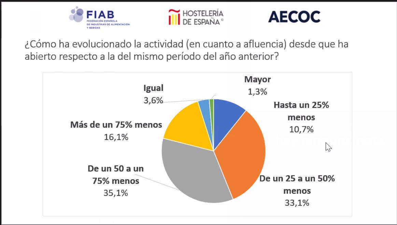 Sondeo Hostelería de España