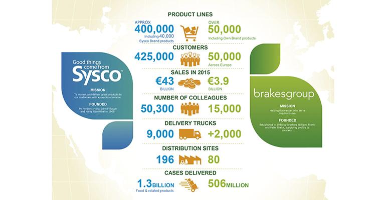 Sysco-brakes