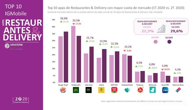 Uber Eats, Glovo y Just Eat fueron las app de delivery más usadas en el segundo trimestre