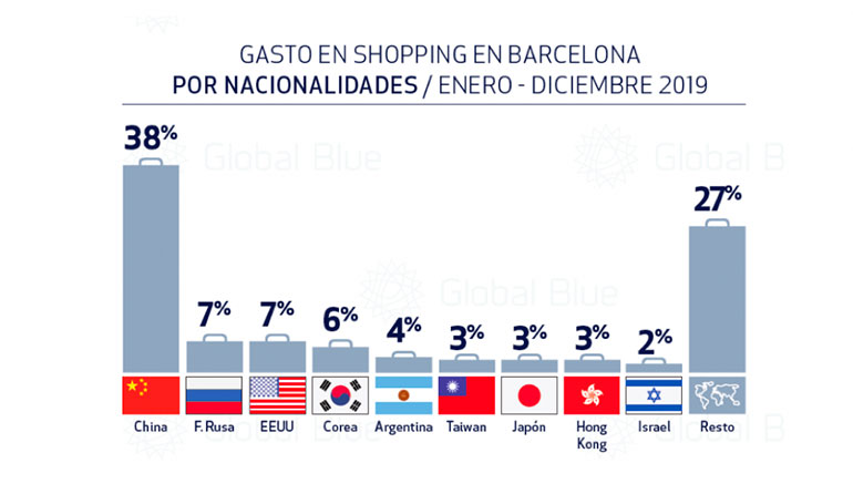 El turista de compras asiático es el que más se gasta en Barcelona