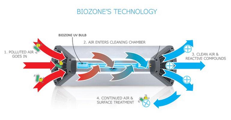 BioZone lanza en España un purificador de aire para hacer frente a la COVID-19