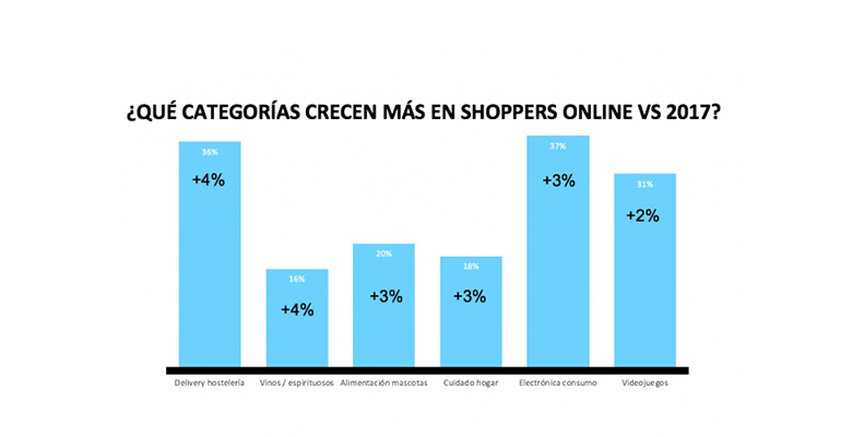 Canales de consumo online