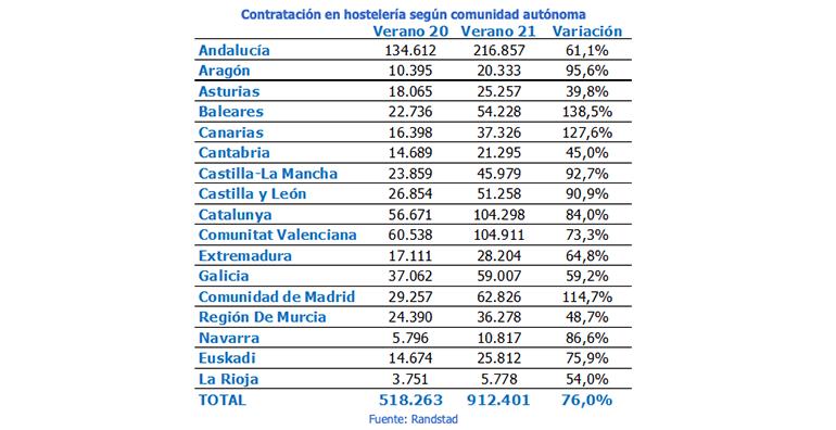 Contratación en hostelería por Comunidades Autónomas