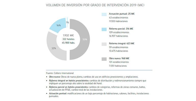 Distribución inversión hotelera