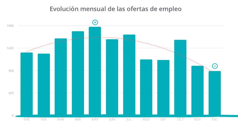 La estacionalidad y una menor demandan marcan la búsqueda de empleo en hostelería y turismo en 2019