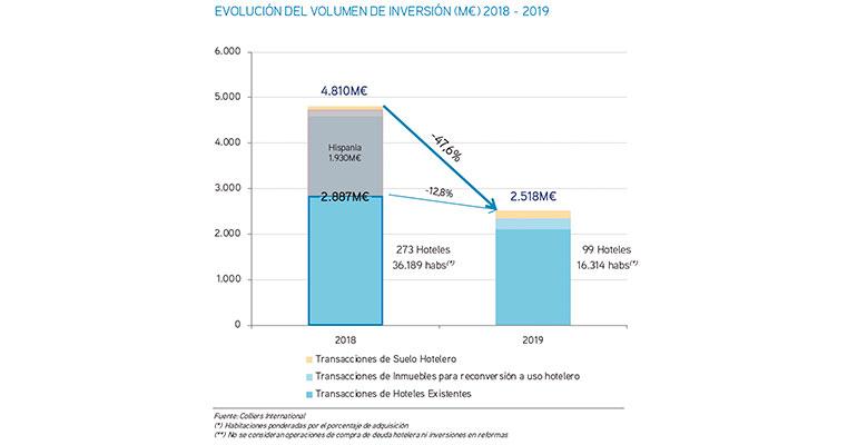 La inversión hotelera en España se mantiene cerca de los 3.000 millones de euros anuales