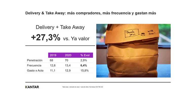 Kantar Consumo Delivery