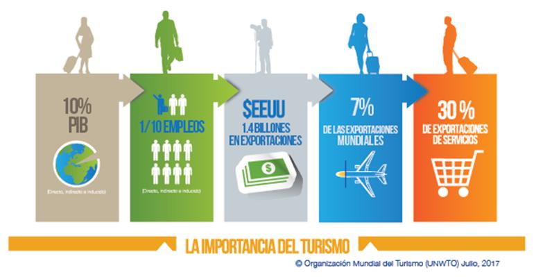 Infografía. La importancia del Turismo