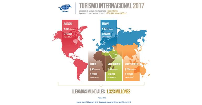 Infografía de la llegada de turistas internacionales