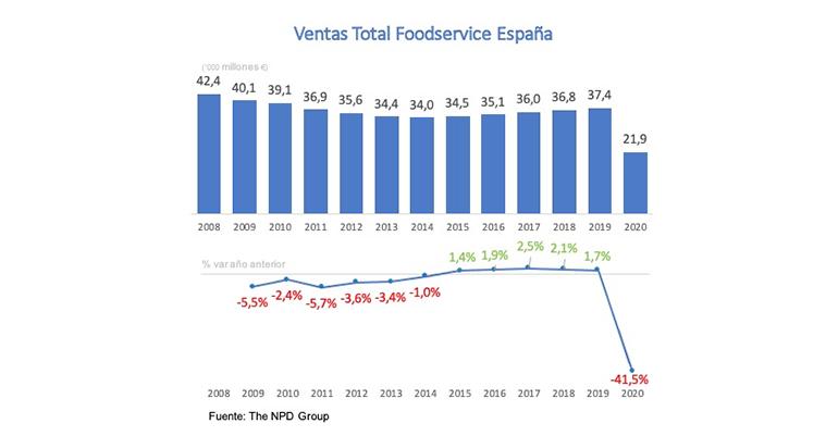 Mercado foodservice españa 2020