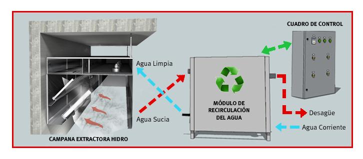 Campana extractora que ahorra agua infohoreca - Campanas extractoras de recirculacion ...