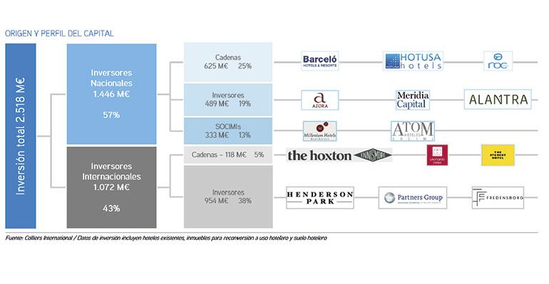 Origen y perfil del capital inversión hotelera