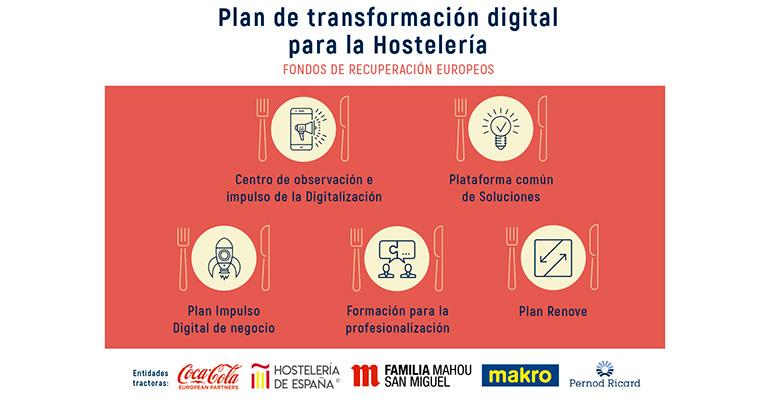 Plan transformación digital hostelería