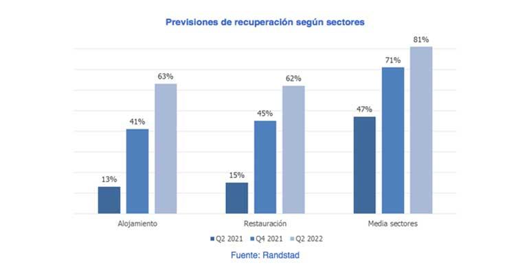 Dos de cada tres hosteleros asumen que no recuperarán la actividad normal hasta mediados de 2022