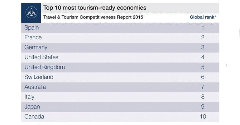 Ranking de turismo más competitivos del mundo