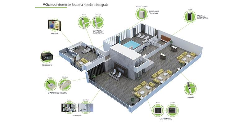 sistemas de seguridad en hoteles MCM