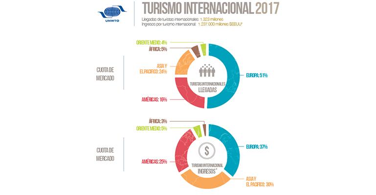 Infografía de los países que más gastaron en turismo internacional en 2017