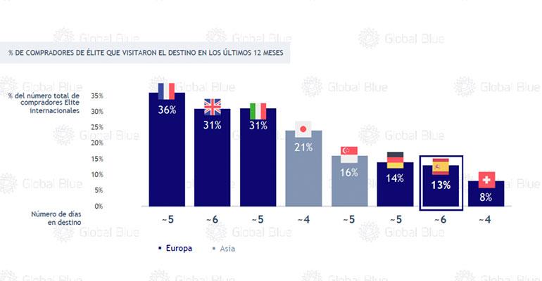 Turistas de lujo en Europa