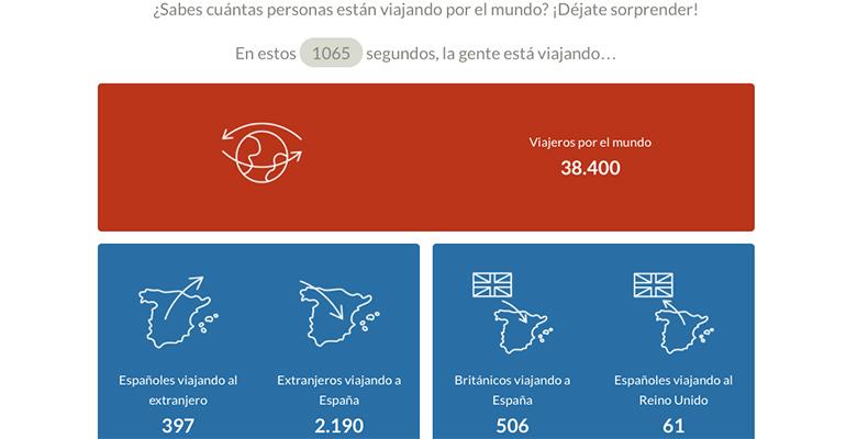 datos viajeros en tiempo real