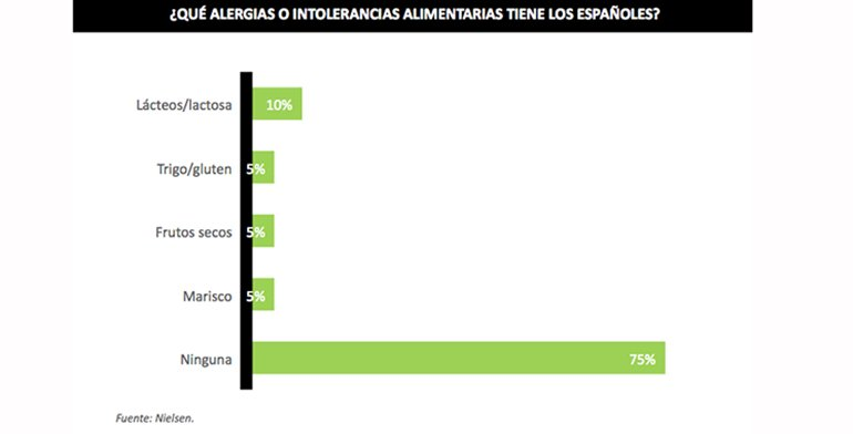 Intolerancias en los hogares españoles